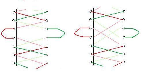 Deux façons de lacer son corset avec le laçage à la paresseuse